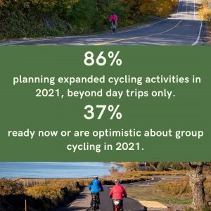 86% cyclist planning expanded cycling activities beyond day trips